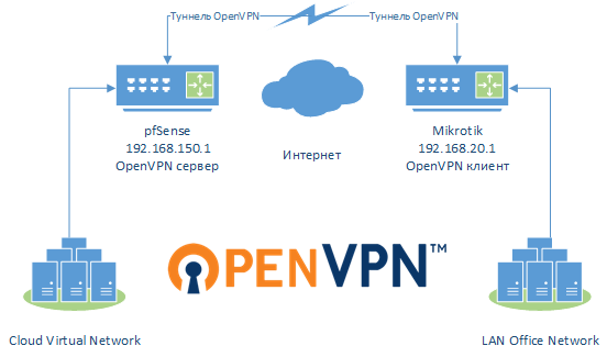 OpenVPN туннель pfSense Mikrotik
